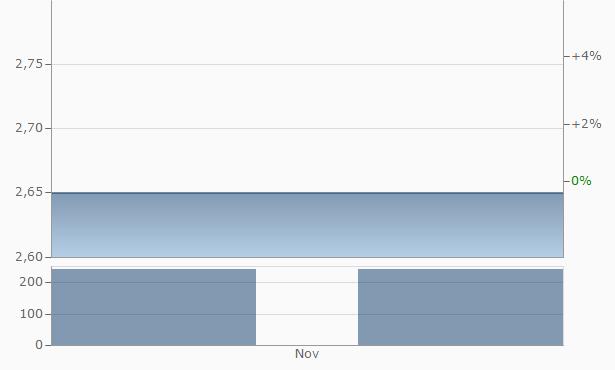 California Engels Mining Chart