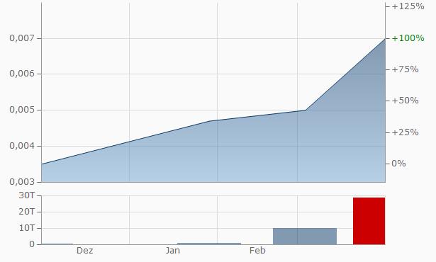 Purthanol Resources Chart