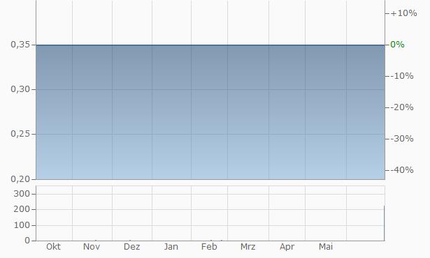 Anacomp Chart