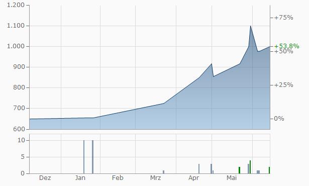WTB Financial A Chart
