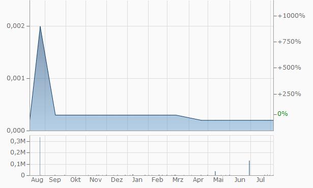 VizStar Chart