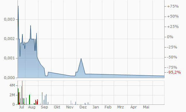BigString Chart