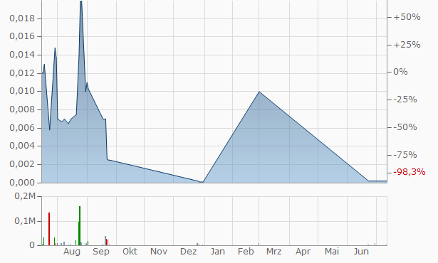 AIDA Pharmaceuticals Chart
