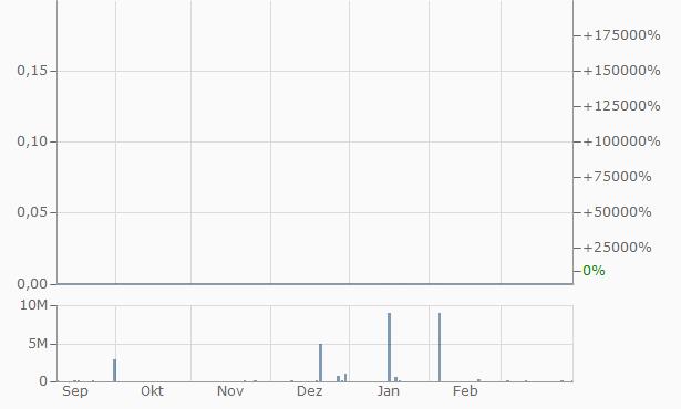 1st NRG Chart