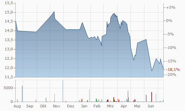 Crombie Real Estate Investment Trust Trust Units Chart