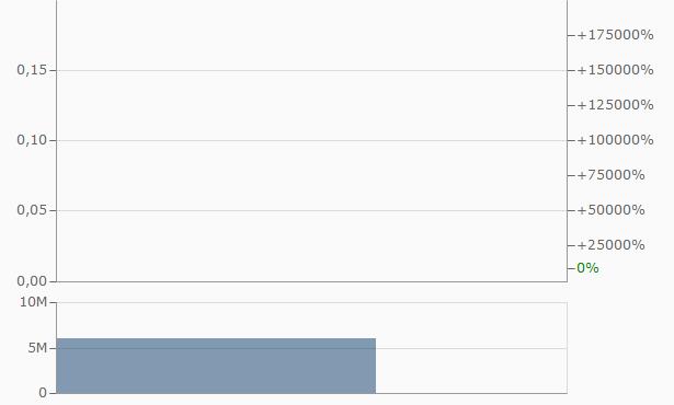 APT MotoVox Group Chart