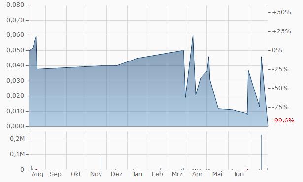 Philex Mining Chart