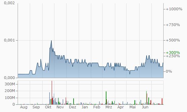 Mining Global Chart