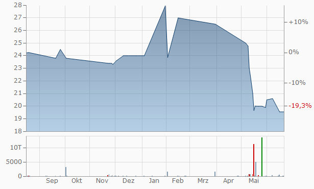United Tennessee Bankshares Chart