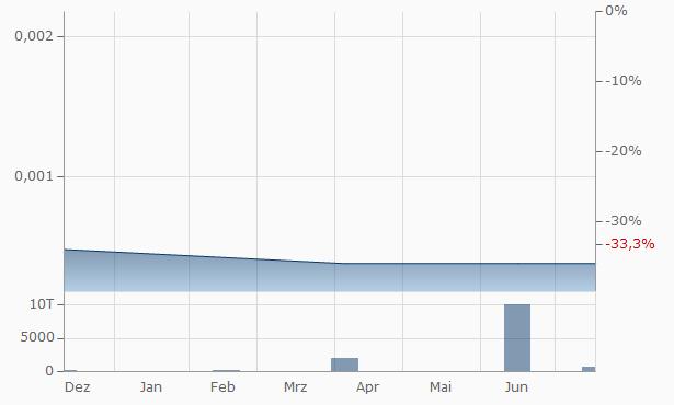 Varca Ventures Chart
