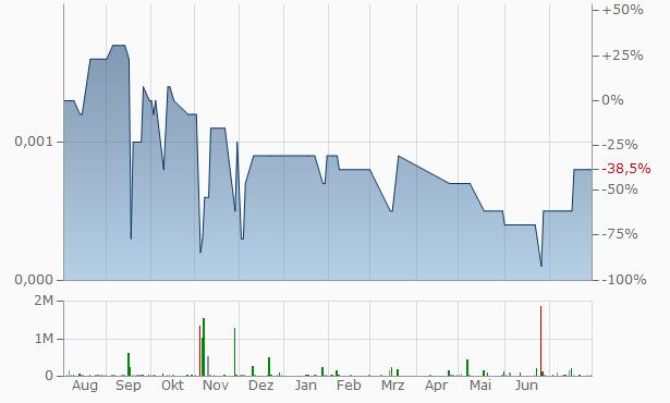 Amarium Technologies Chart