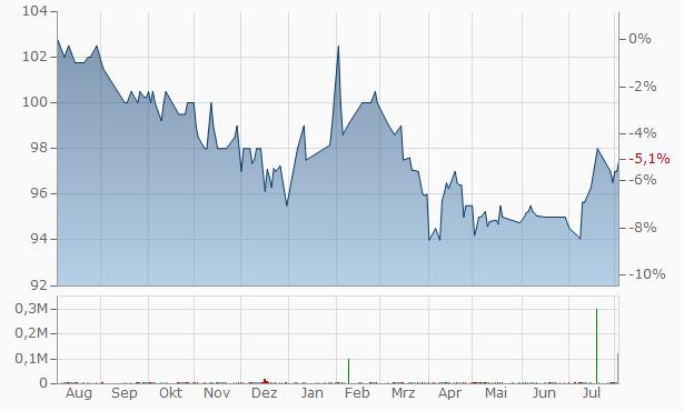 CoBank ACB Non-Cum Perp  Chart