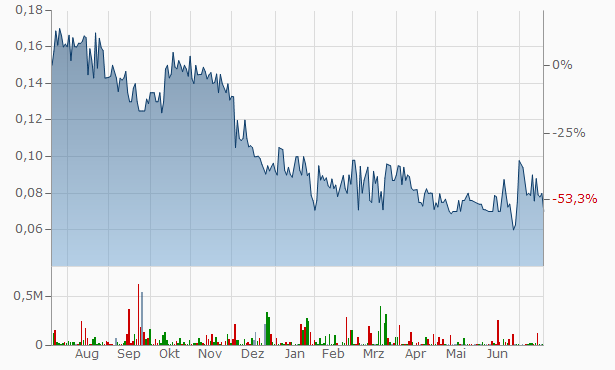 CLS Chart