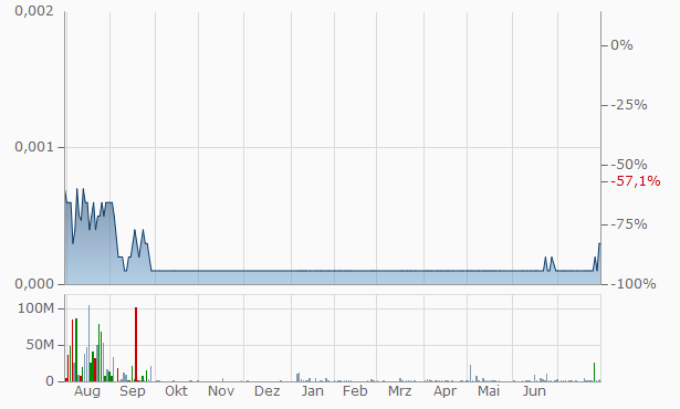 Frontier Beverage Company Chart