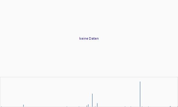 Auction Mills Chart