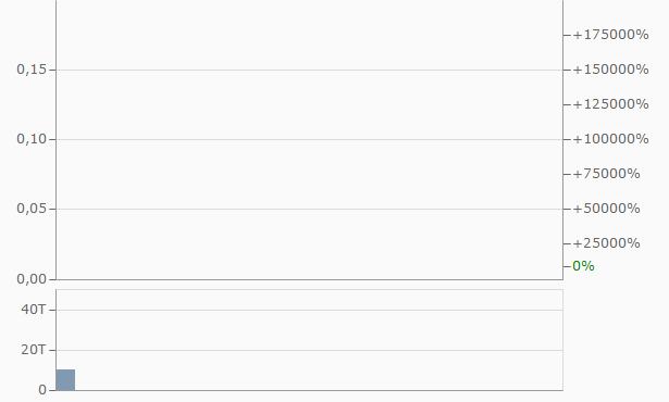 WSB Financial Grou Chart