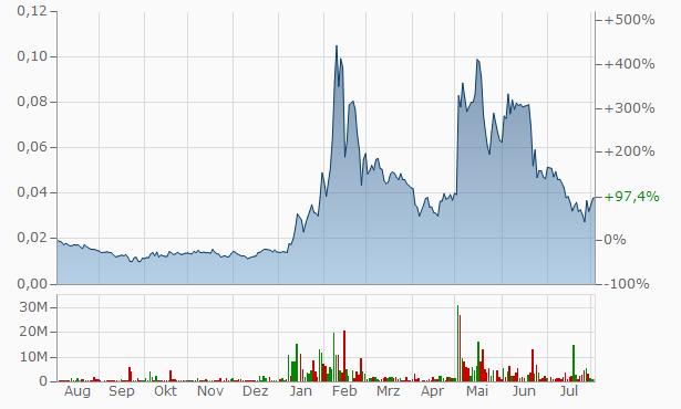 VOIP-PAL.COM Chart