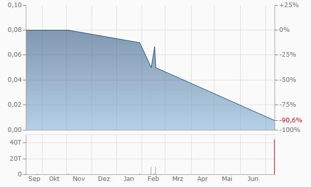 ChineseWorldNet.Com Chart