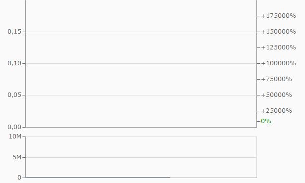 1PM Industries Chart