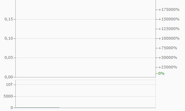 G&S Minerals Chart