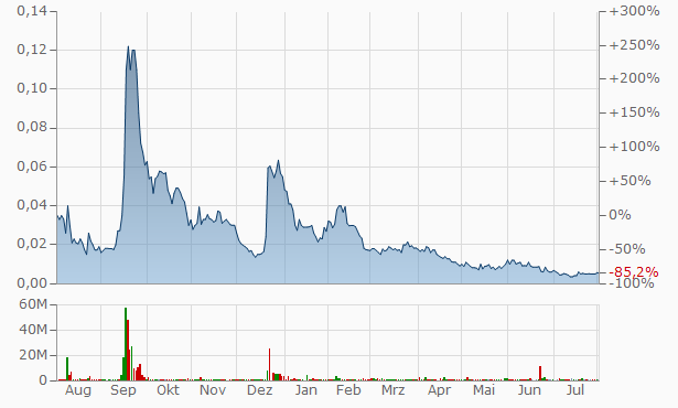 Axis Technologies Group Chart