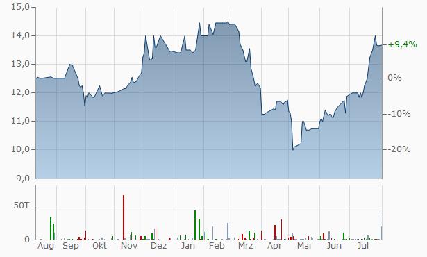 Pinnacle Bank Chart