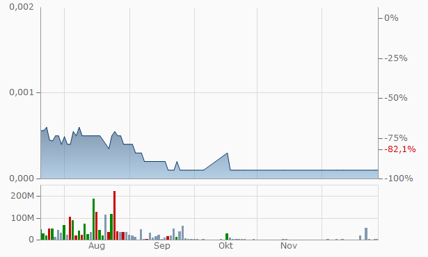 WOWIO Chart