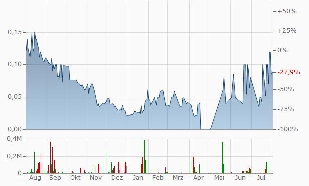 Nukkleus Chart