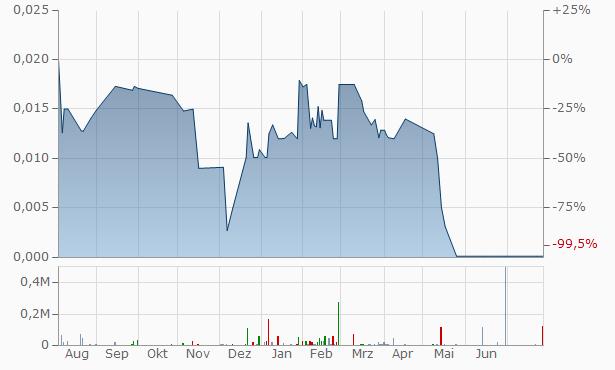 Terme Bancorp Chart