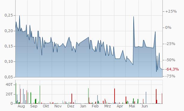 USA Equities Chart