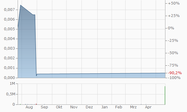 Clearwave Telecommunications Chart