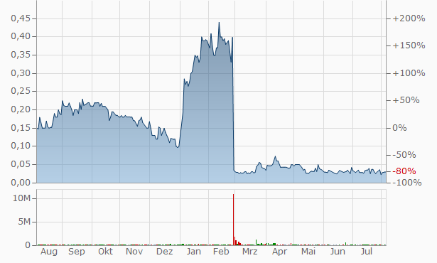 CLST Chart