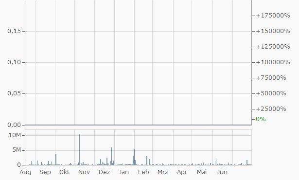 Minerco Chart