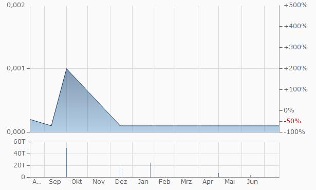 Yappn Chart