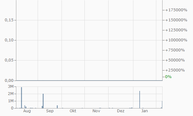 Arcis Resources Chart