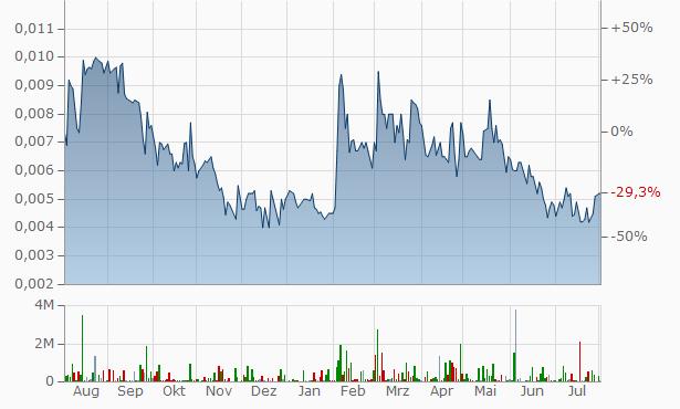 Arrakis Mining Research Chart