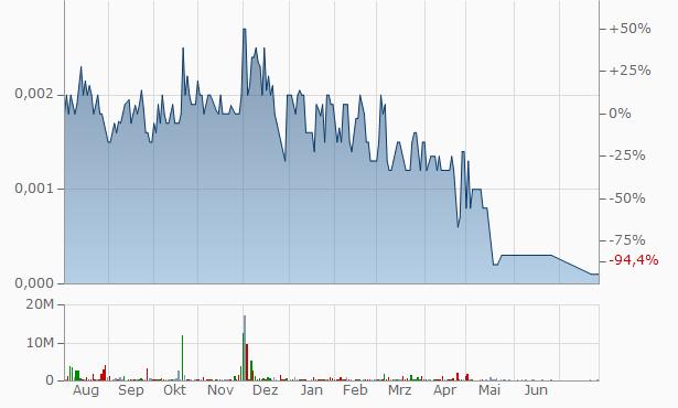 MedX Chart