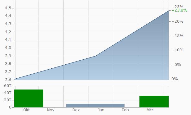 Lake Area Corn Processors LLC Chart