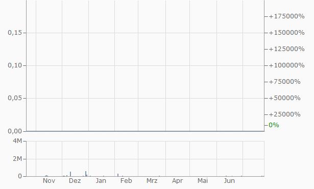 8000 Chart