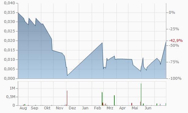 ANBC Chart