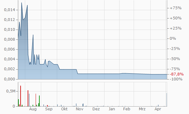 China Sun Group High-Tech Chart