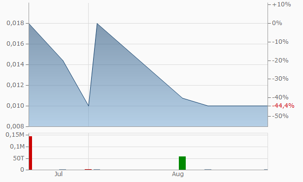WCB Chart