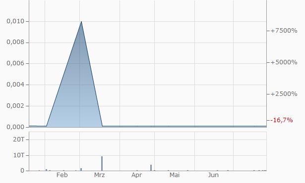 Topaz Resources Chart
