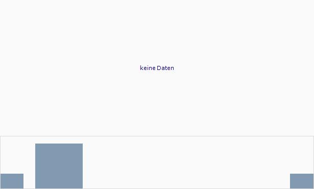 PixarBio Chart
