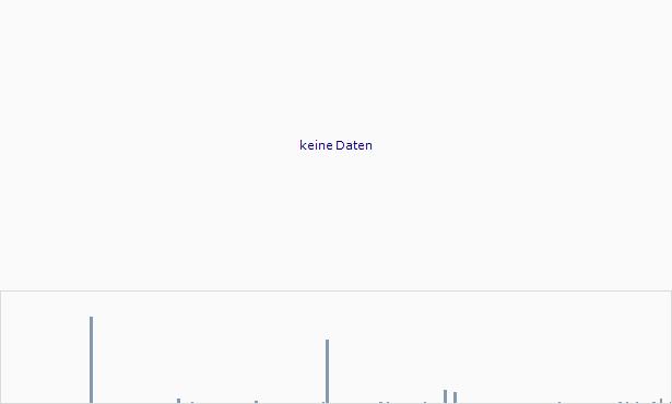 ZNext Mining Chart