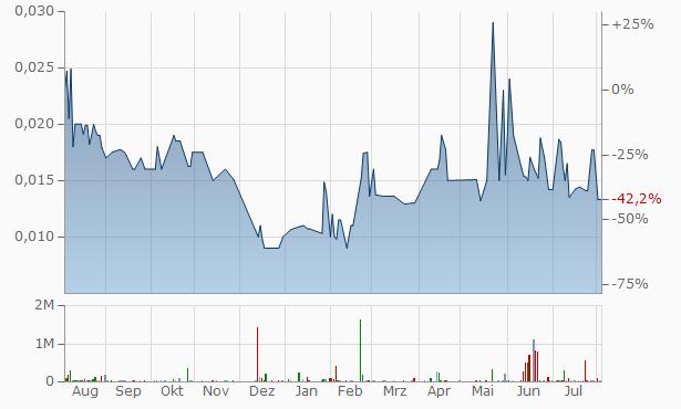 Alltemp Chart