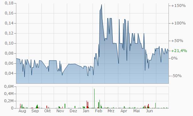 Greenshift Chart