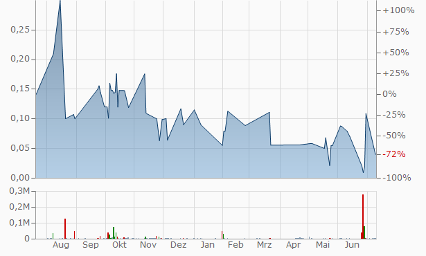 Yew Bio-Pharm Group Chart