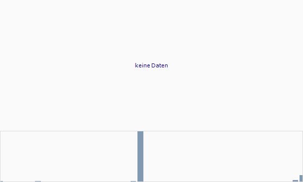 Anvia Chart
