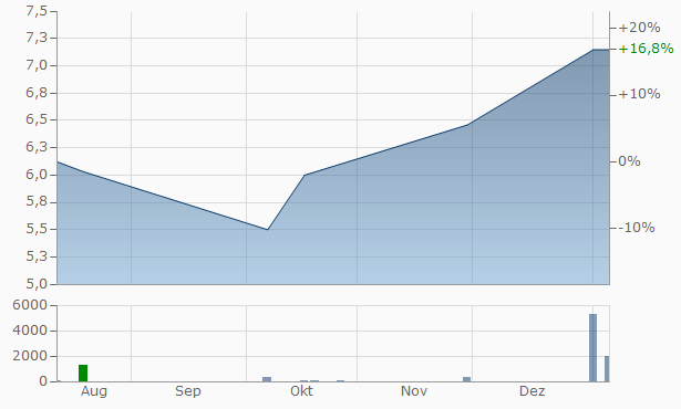 Paxman Registered Chart